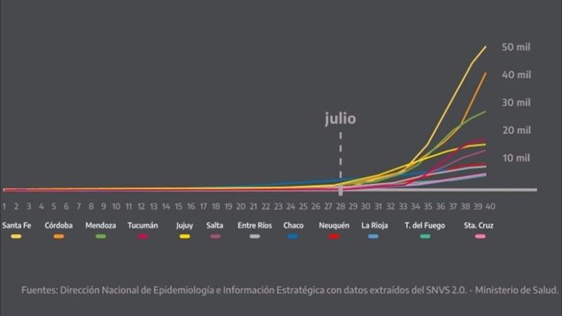 Unos de los gráficos que presentó Fernández.
