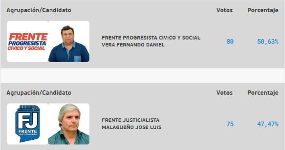 Insólito: un jefe comunal preso fue el más votado de su pueblo